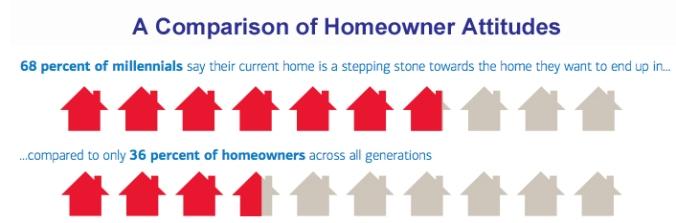 Homeowner_Attitudes